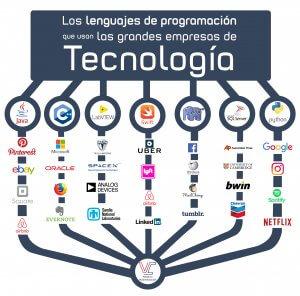 Los lenguajes de programación que usan las grandes empresas de tecnología