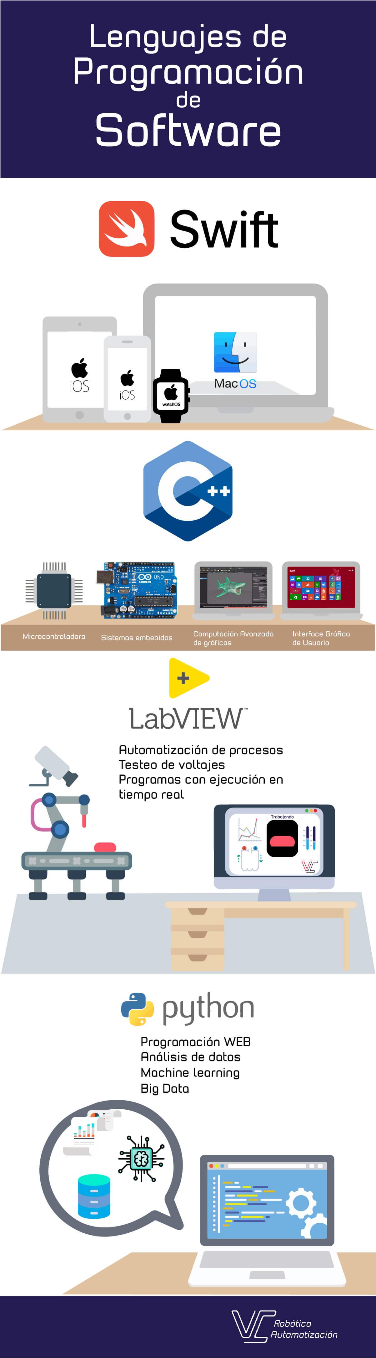 Lenguajes de programación: swift, lab view, c++, python