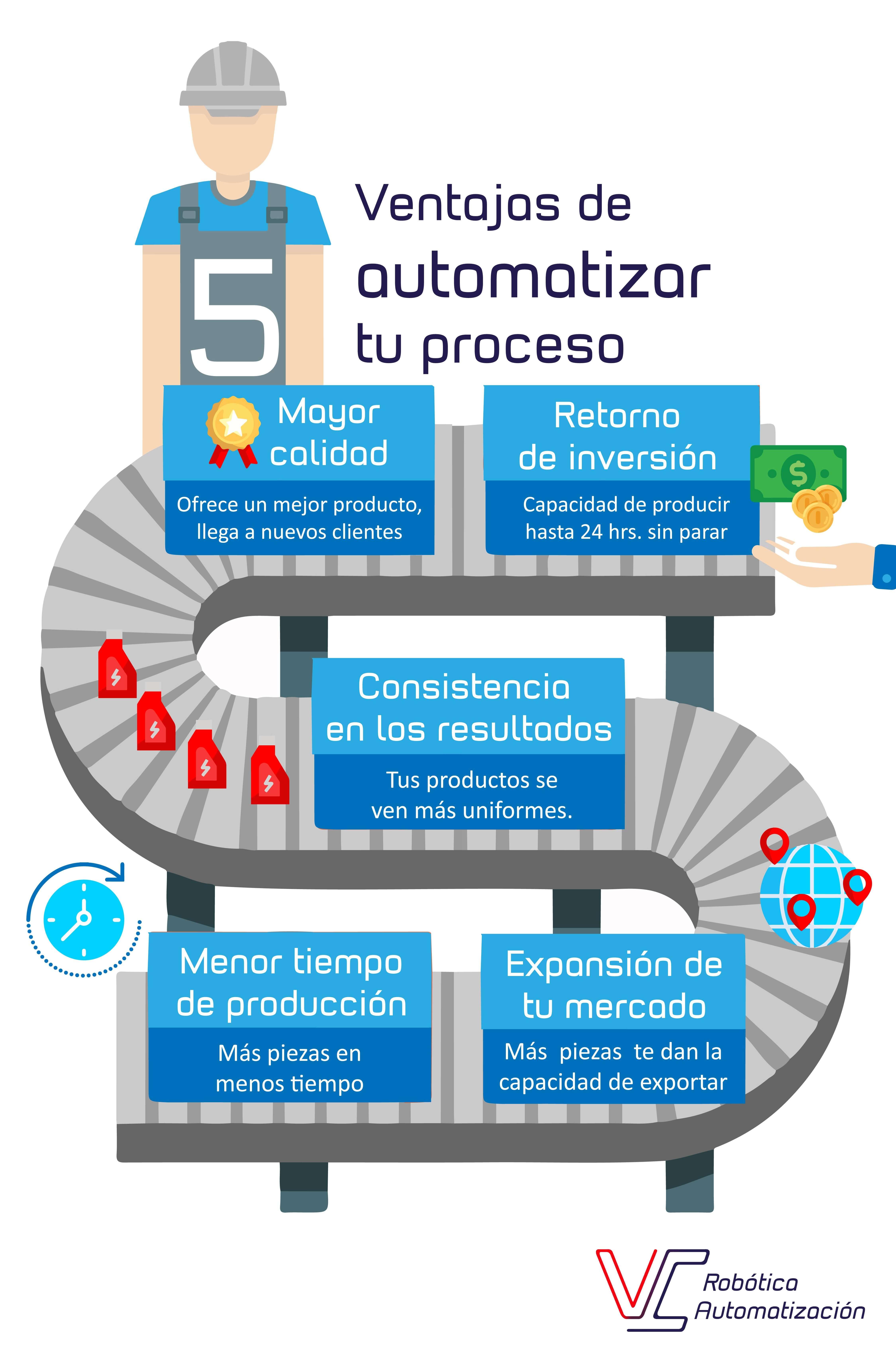 Ventajas de automatizar tu proceso