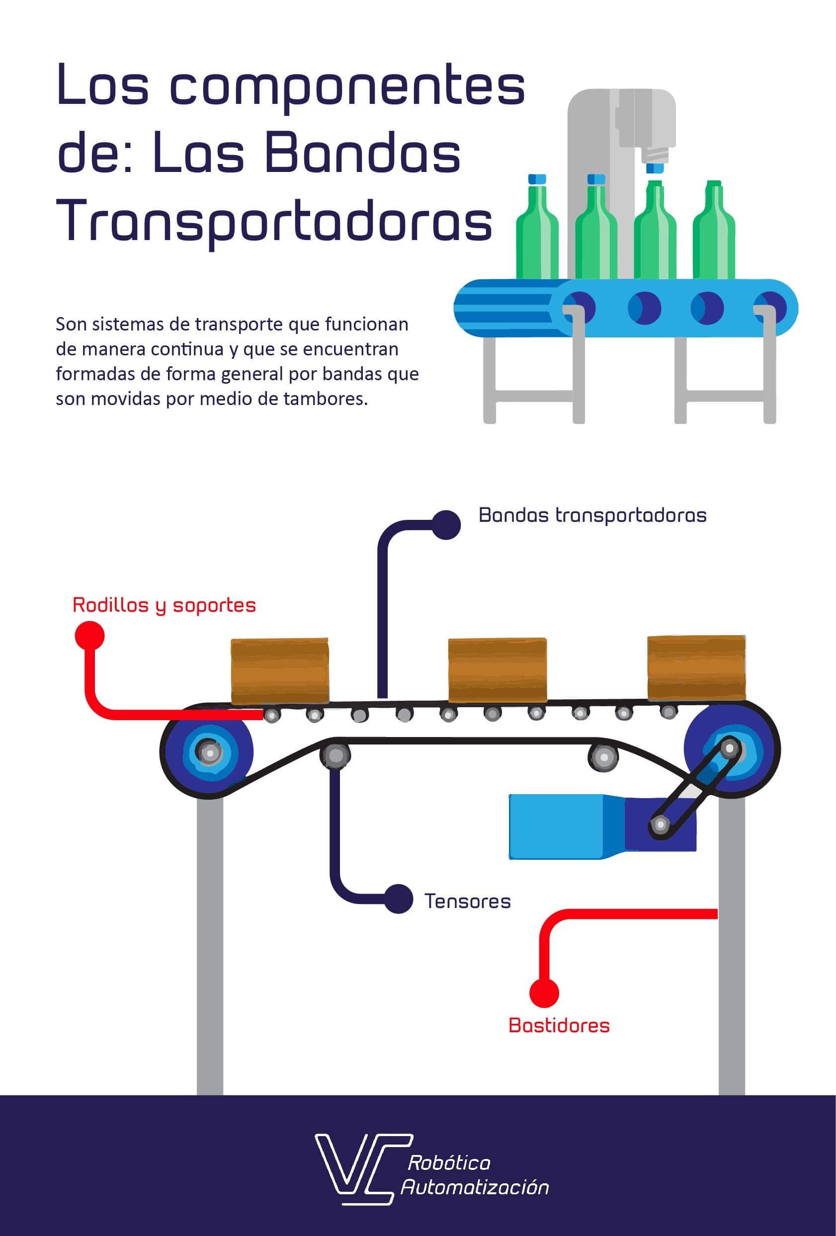 Los componentes de las bandas transportadoras